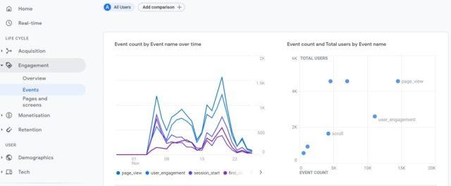 Événements Google Analytics 4