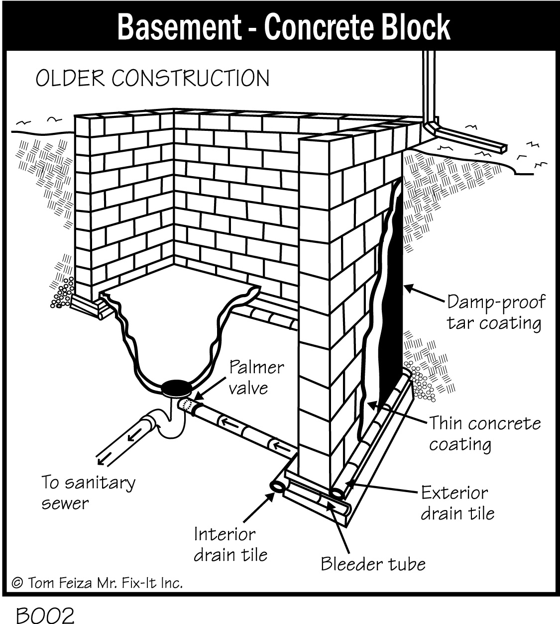 basement concrete block older construction basement block