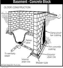 general basement foundation diagrams accurate basement repairdiagram of basement 1 [ 1125 x 1254 Pixel ]