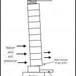 Wall Movement Basement and Foundation Diagrams