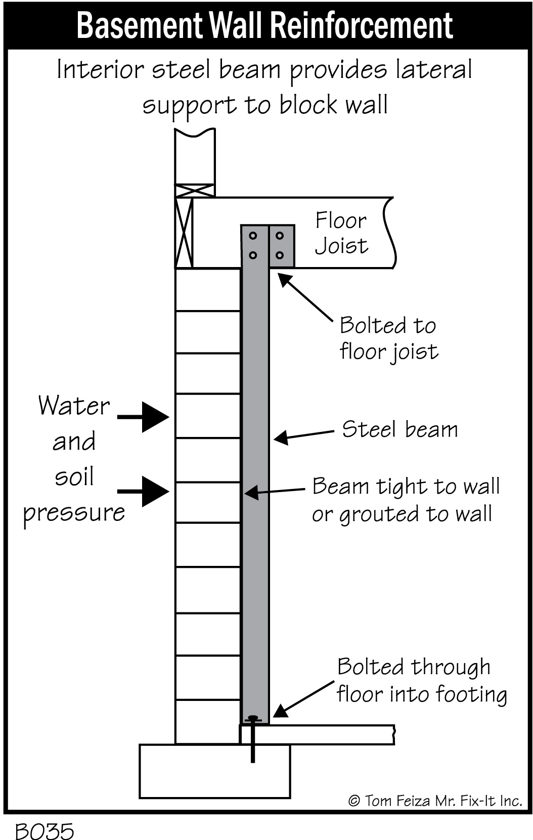 B035 Basement Wall Reinforcement Beams