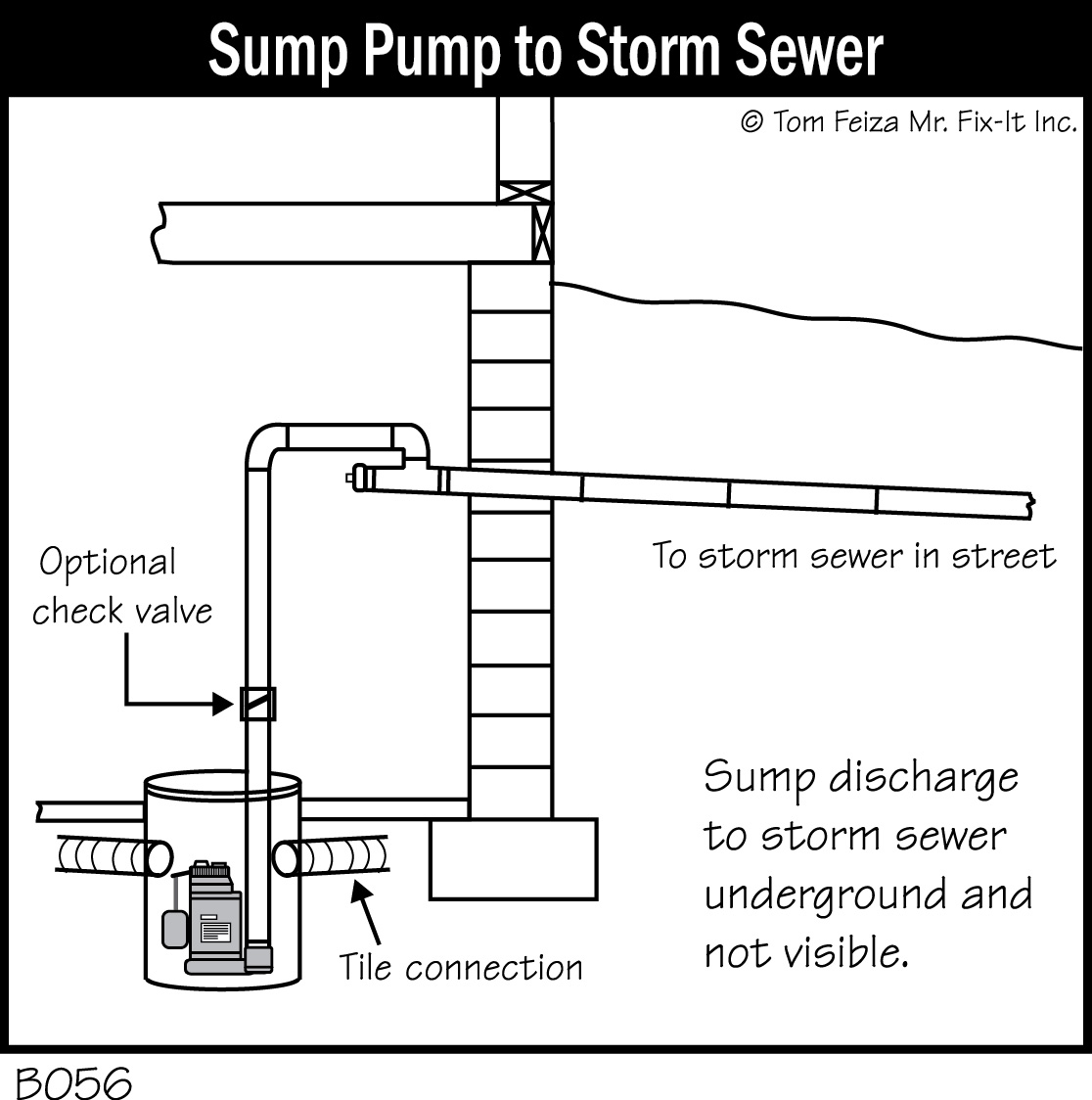 hight resolution of storm sewer sump pump