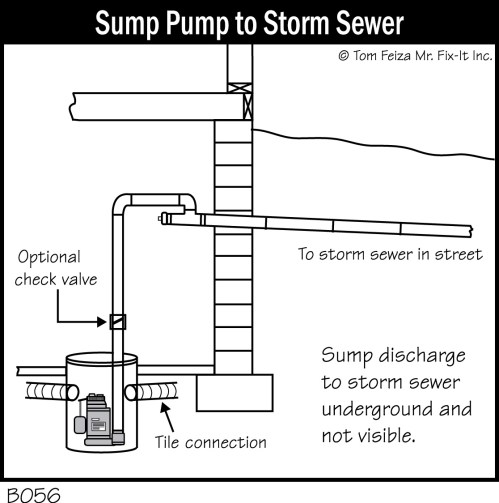 small resolution of storm sewer sump pump