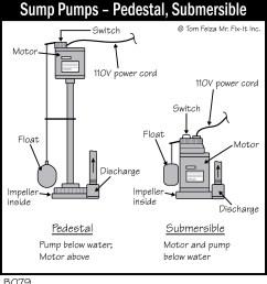 b079 sump pumps pedestal submersible accurate basement submersible sump pump diagram automatic sump pump float switch [ 1116 x 1212 Pixel ]
