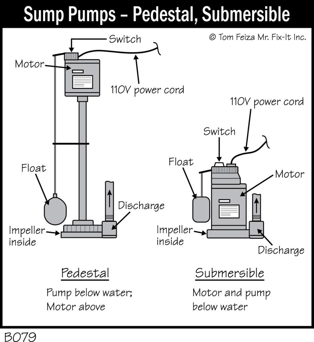 medium resolution of b079 sump pumps pedestal submersible accurate basement submersible sump pump diagram automatic sump pump float switch