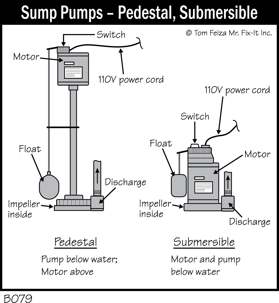 hight resolution of b079 sump pumps pedestal submersible accurate basement submersible sump pump diagram automatic sump pump float switch