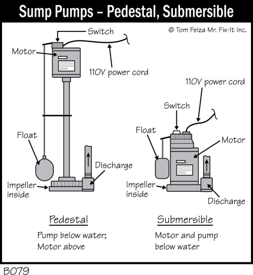 small resolution of b079 sump pumps pedestal submersible accurate basement submersible sump pump diagram automatic sump pump float switch