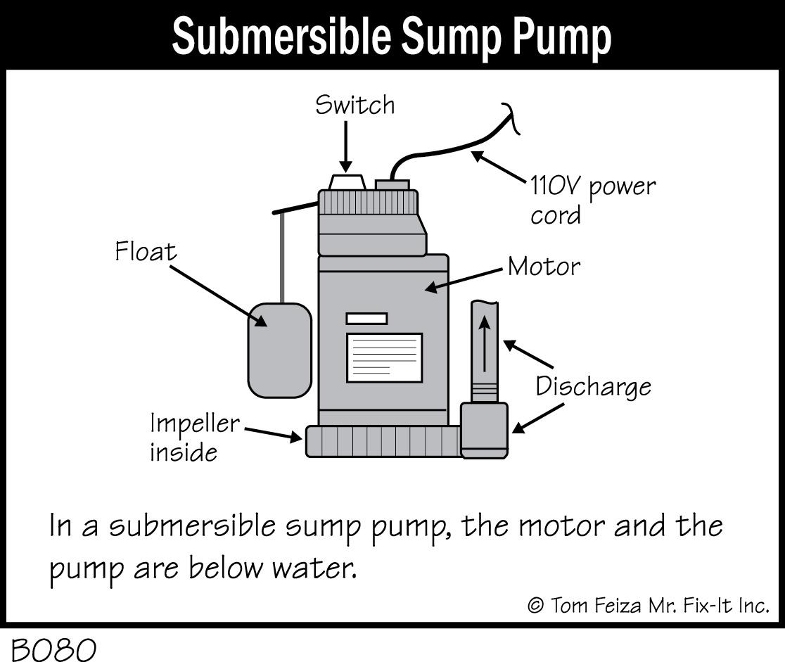 B080 Submersible Sump Pump