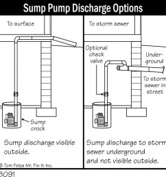 sump pumps foundation diagrams accurate bat repair [ 1005 x 1024 Pixel ]