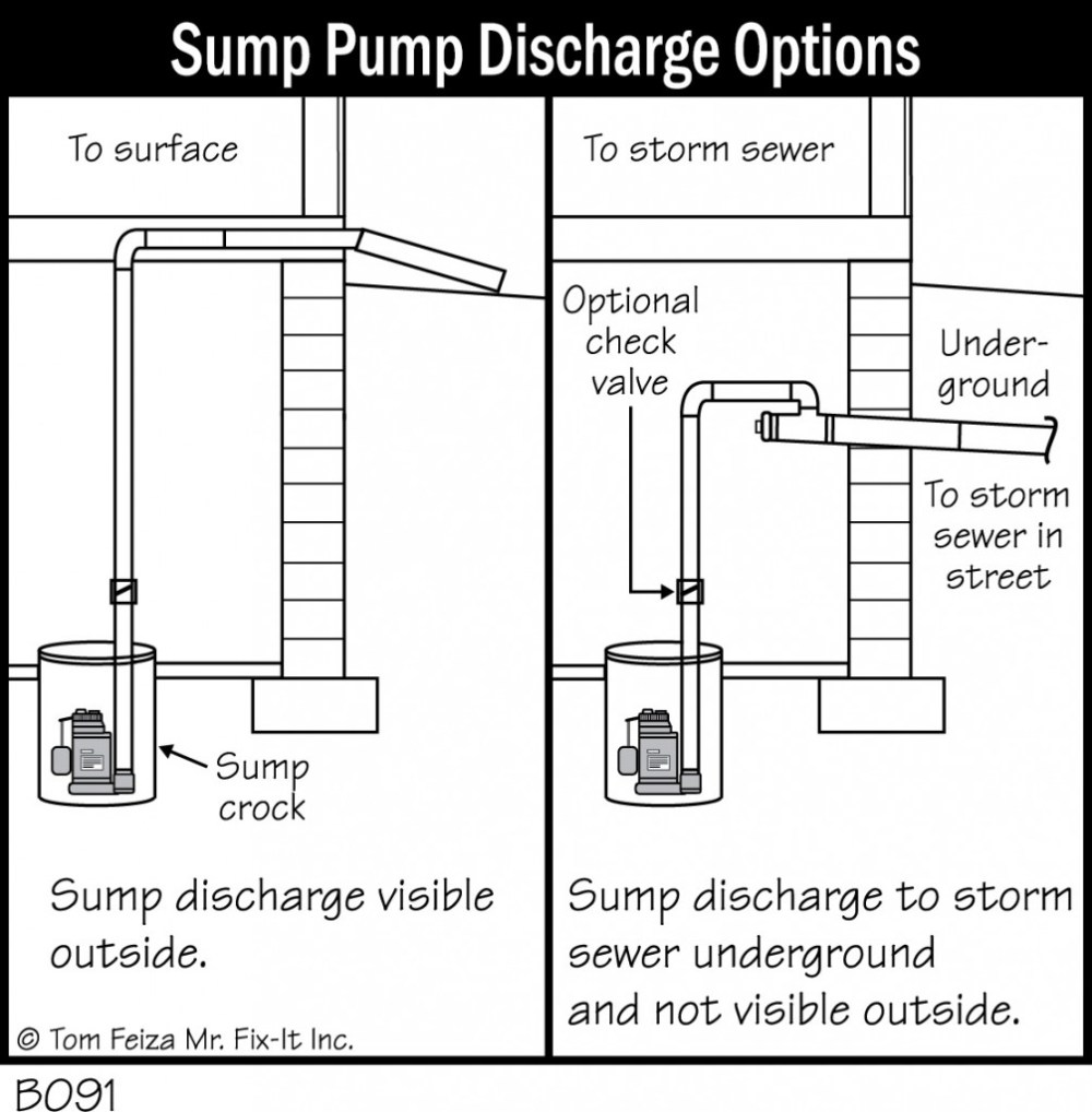 medium resolution of sump pumps foundation diagrams accurate bat repair