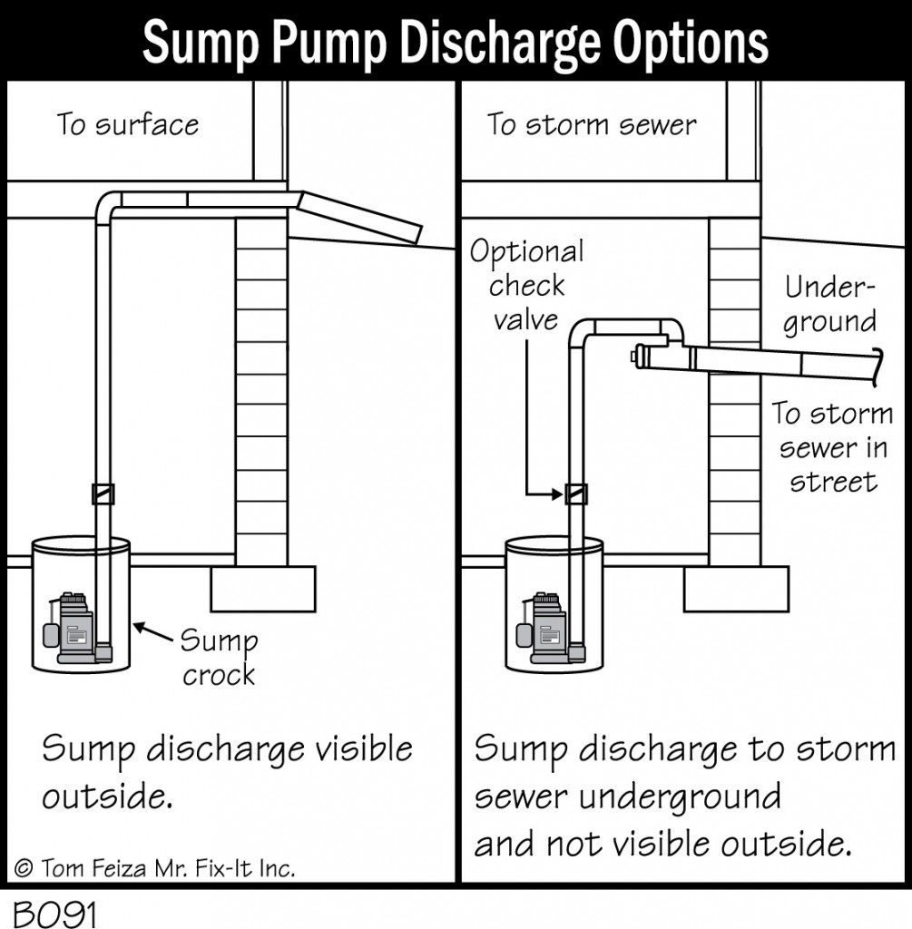 hight resolution of sump pumps foundation diagrams accurate bat repair