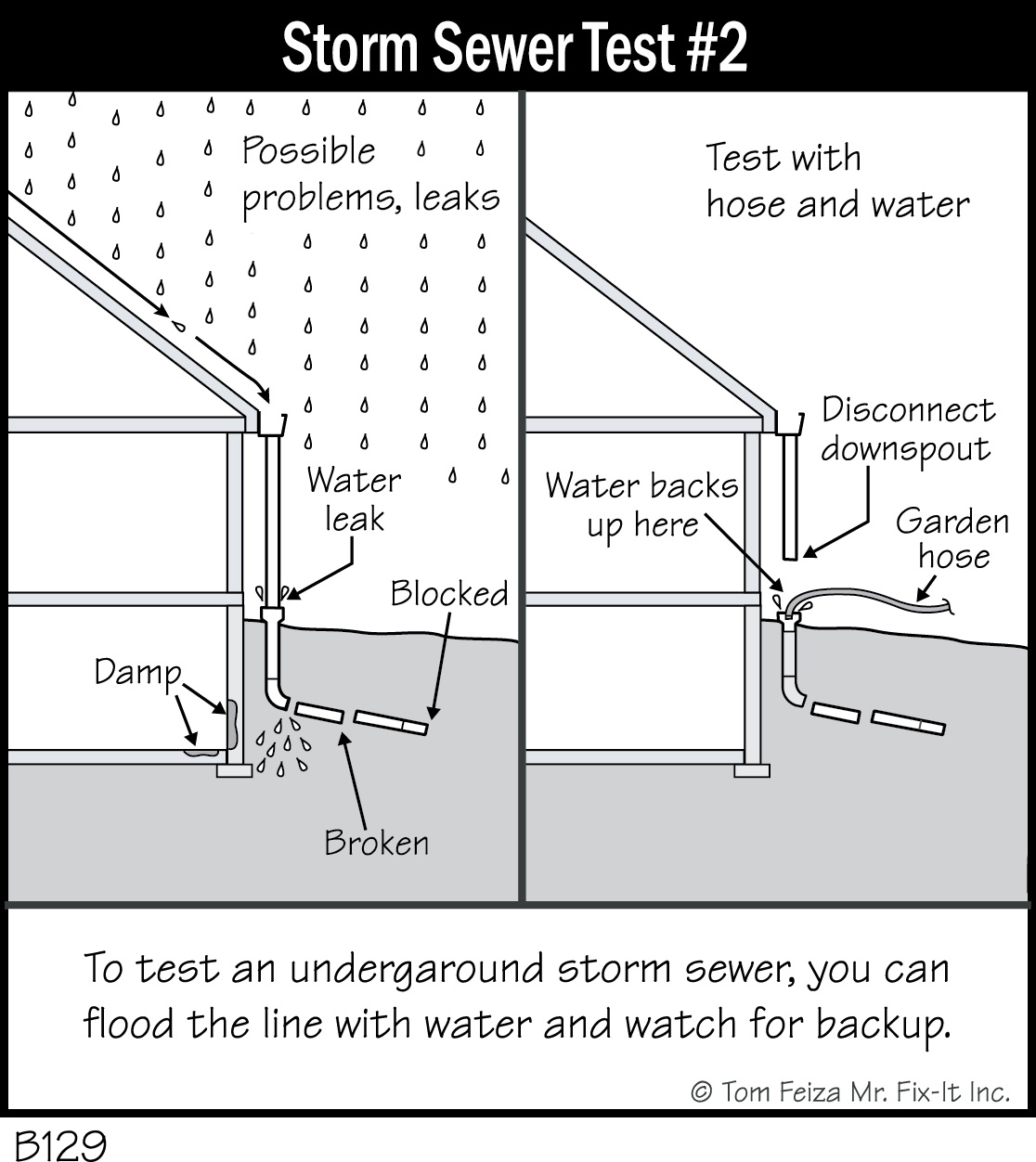 B129 Storm Sewer Test 2