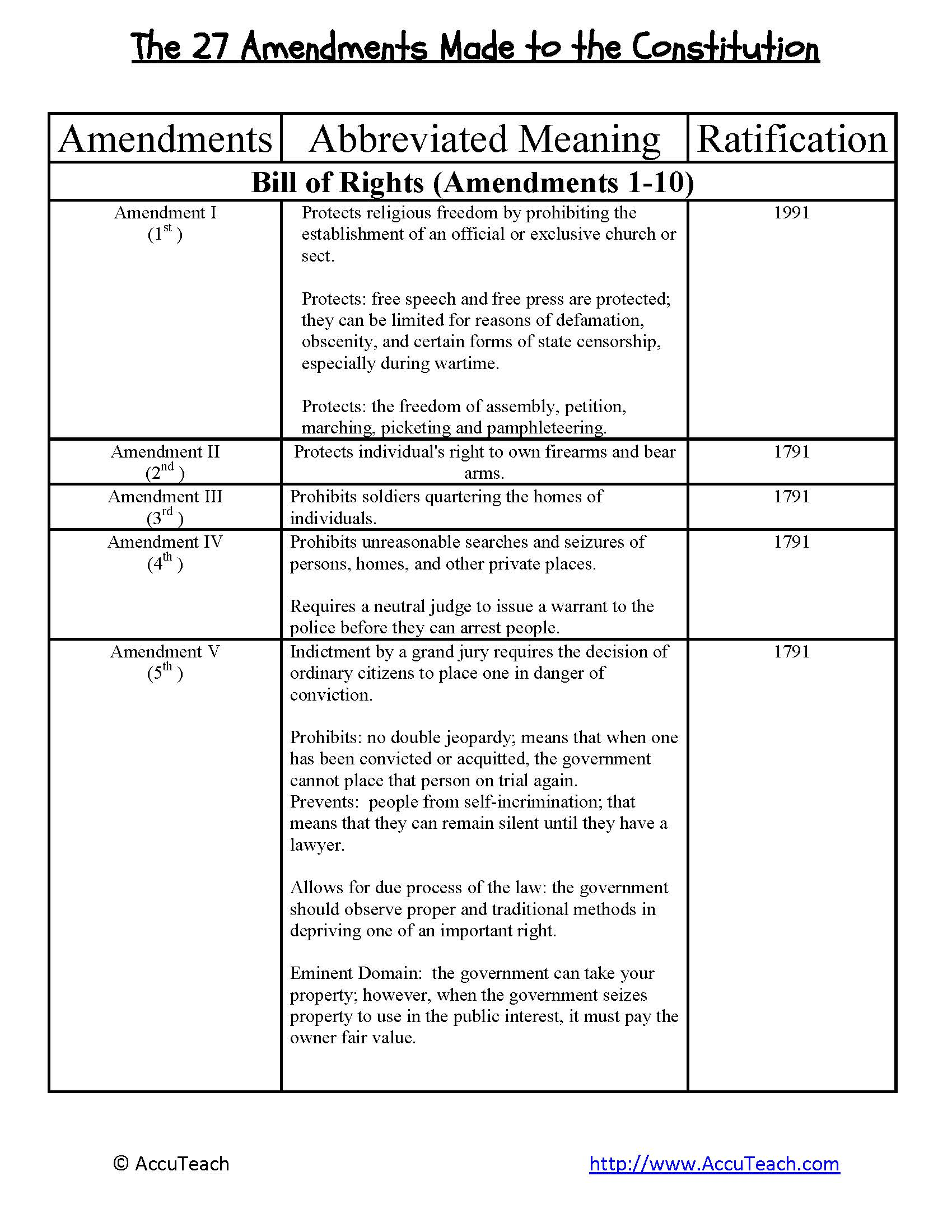 Bill Of Rights Worksheet Quiz 4 Bill Of Rights Bill