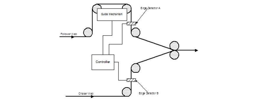BST Accuweb: Custom Web Handling