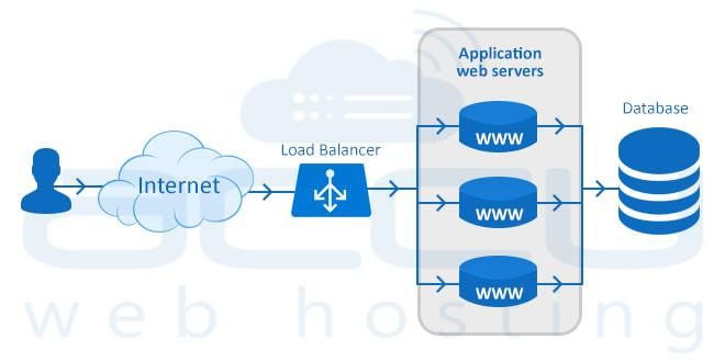 Load Balanced Dedicated Servers