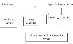 UPS Battery System