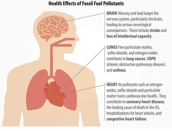 Breathe Easy. Energy efficiency improves health.   ACEEE