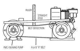 Ace Pump Corporation :: Useful Applications :: Belt Adjustment