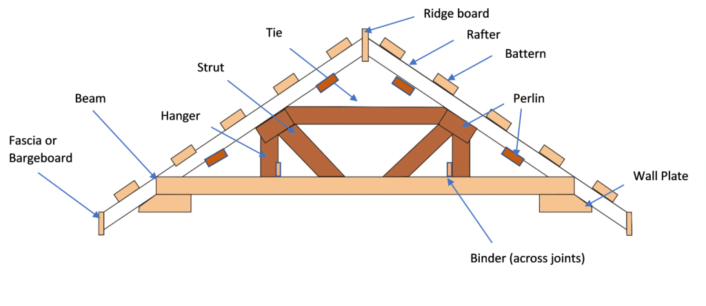 standard roof structure