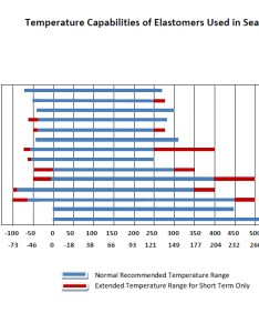 See chart below or download by clicking here also temperature compatibility operating temperatures for rubbers rh aceseal