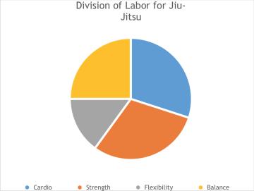 Jiu Jitsu Labor Divisions