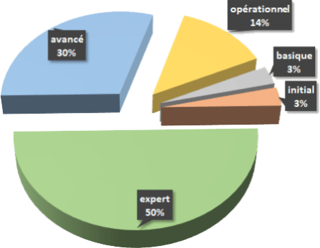 Certifications TOSA : Les résultats