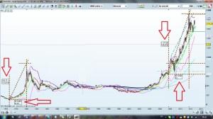 comparaison 1980 2012 cours de l or