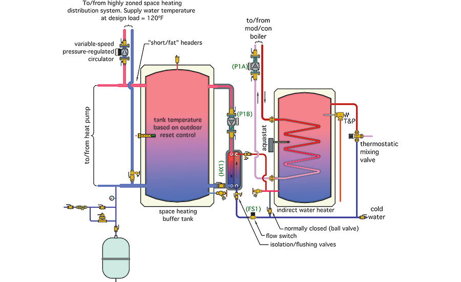wiring diagram for furnace gas valve typical a house uk hydronics zone: combining water-to-water heat pump with mod/con boiler | 2015-07-27 achrnews