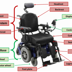 Power Wheelchair Controller 8 Dining Chairs Keep The Big Picture In Mind Agency For Clinical Innovation