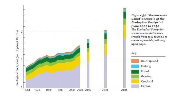 Esgotamos a cota natural de recursos do planeta para 2013