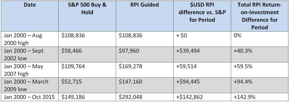 Total RPI Guided ROI