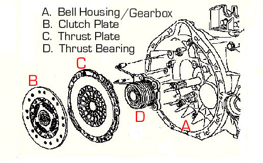 Bert Rowe's-Mercedes-Benz 'A'-class info. Components Parts