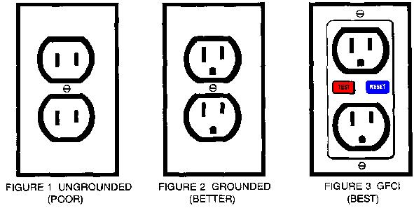 Electrical Outlet Safety