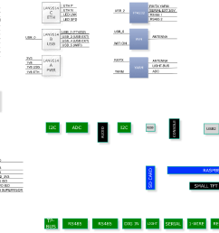 raspberry pi model b block diagram [ 1377 x 880 Pixel ]