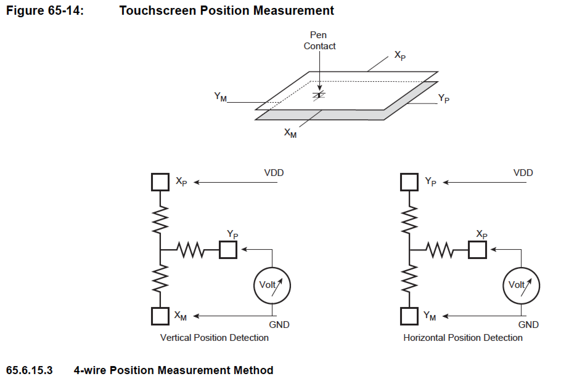 hight resolution of a brief explanation of the 4 wire position measurement method