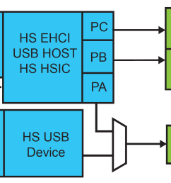 as shown in the picture above the high speed usb host port a is shared with the high speed usb device port the hhsdpa hhsdma port usb host port a high  [ 2908 x 1872 Pixel ]