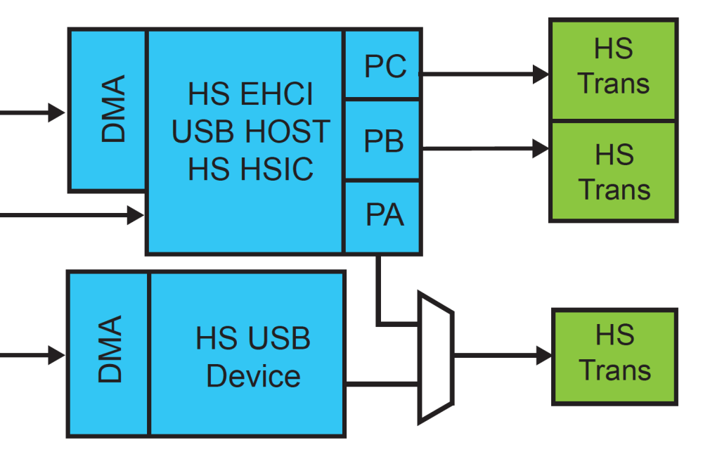 medium resolution of as shown in the picture above the high speed usb host port a is shared with the high speed usb device port the hhsdpa hhsdma port usb host port a high