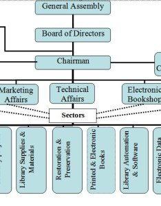Acml organization chart also mission rh egypt