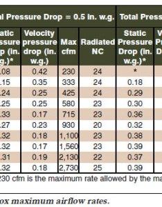 Vav box pressure differential drop inch of water column air also rh kyawhtetwinspot