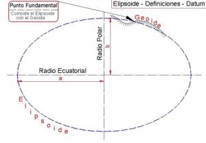 Elipsoide y Datum