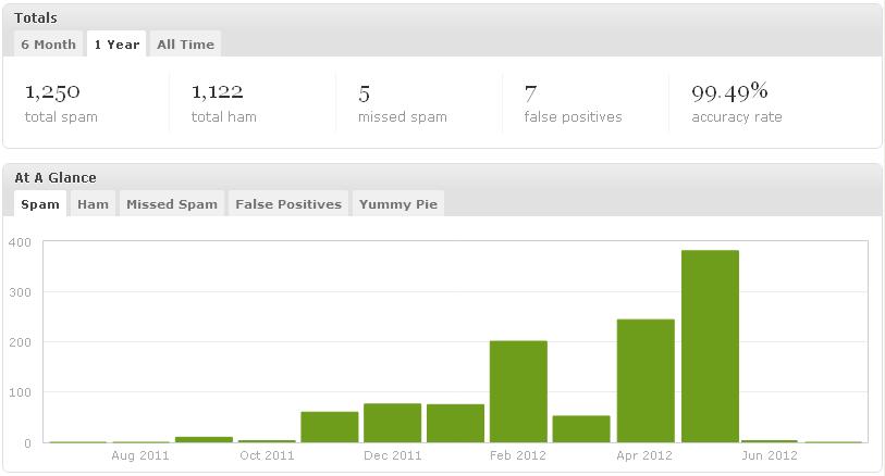 Reducción de SPAM (a partir de Junio 2012) en WordPress eliminando el campo URL de la sección de comentarios.