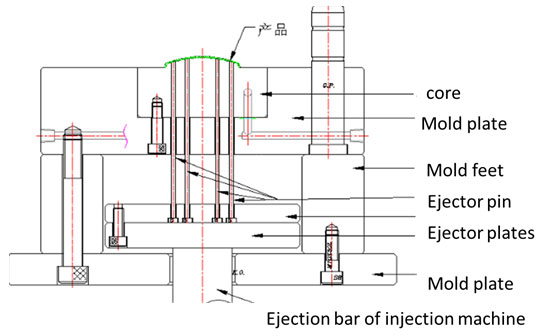 Mold Ejection System