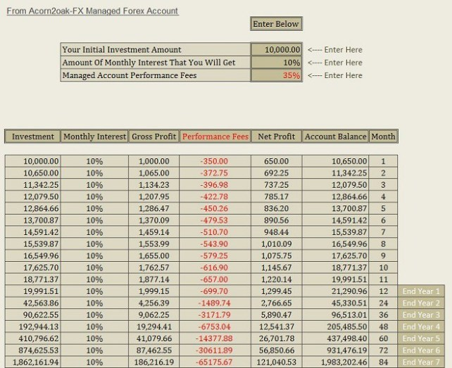 Deepweb manage account forex