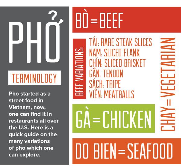 Pho Terminology