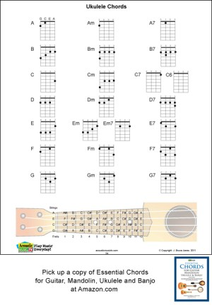 Ukulele Chord Fingerings, Major, Minor, SeventhsAcoustic Music TV