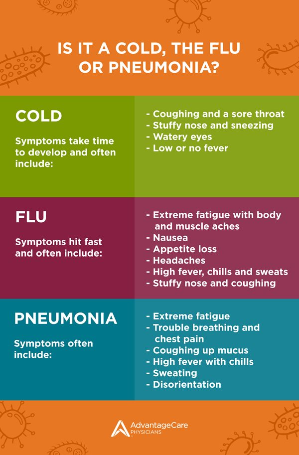 Is it a Cold, the Flu or Pneumonia? | AdvantageCare Physicians