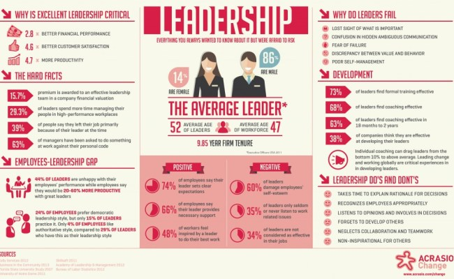 Which Leadership Style Are You 3 Common Leadership Styles
