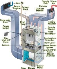 HVAC Service Boise