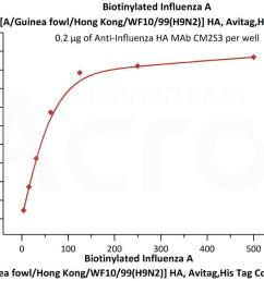 biotinylated influenza a a guinea fowl h9n2 habiotinylated influenza a  [ 3390 x 2379 Pixel ]