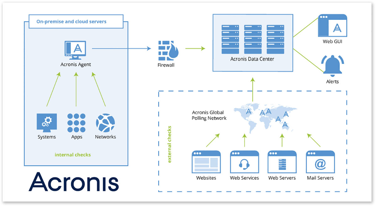 hight resolution of acronis monitoring service